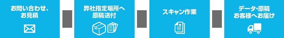 お問い合わせ、お見積もり→弊社指定場所へ原稿送付→スキャン作業→データ・原稿お客様へお届け