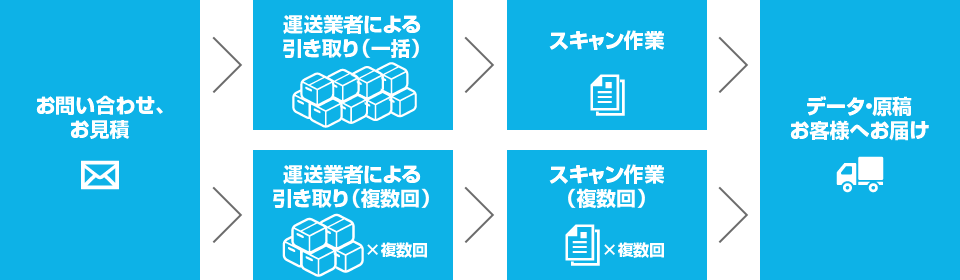 お問い合わせ、お見積もり→運送業者による引き取り→スキャン作業→データ・原稿お客様へお届け